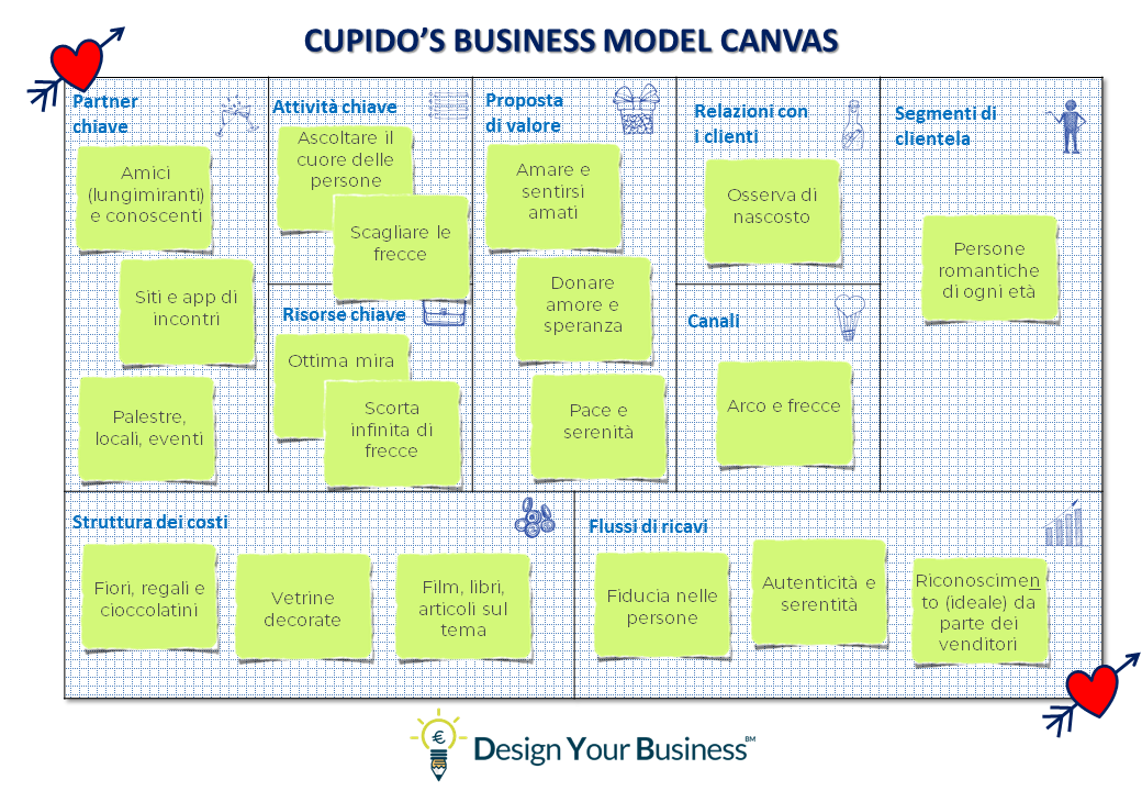 business model canvas, san valentino